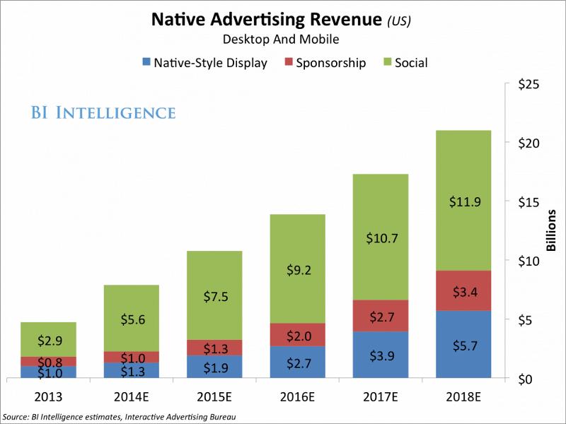 Bugünün Tüketicisi İçin Doğal Reklam (Native Advertising)