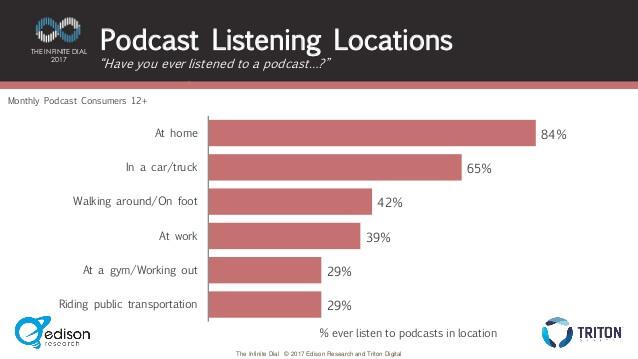 podcast-en-cok-nerelerde-dinleniyor