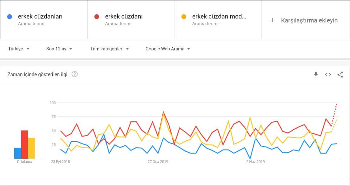 Google Trends ile Anahtar Kelime Belirleme