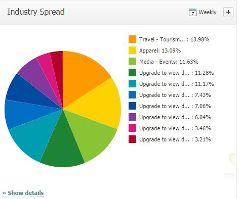 Industry Spread
