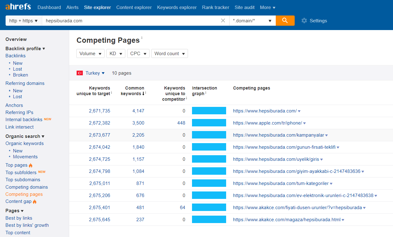 competing-pages
