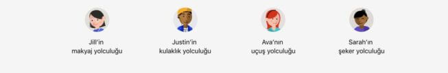 4 farklı kullanıcı profilinin arama ve müşteri yolculuğu