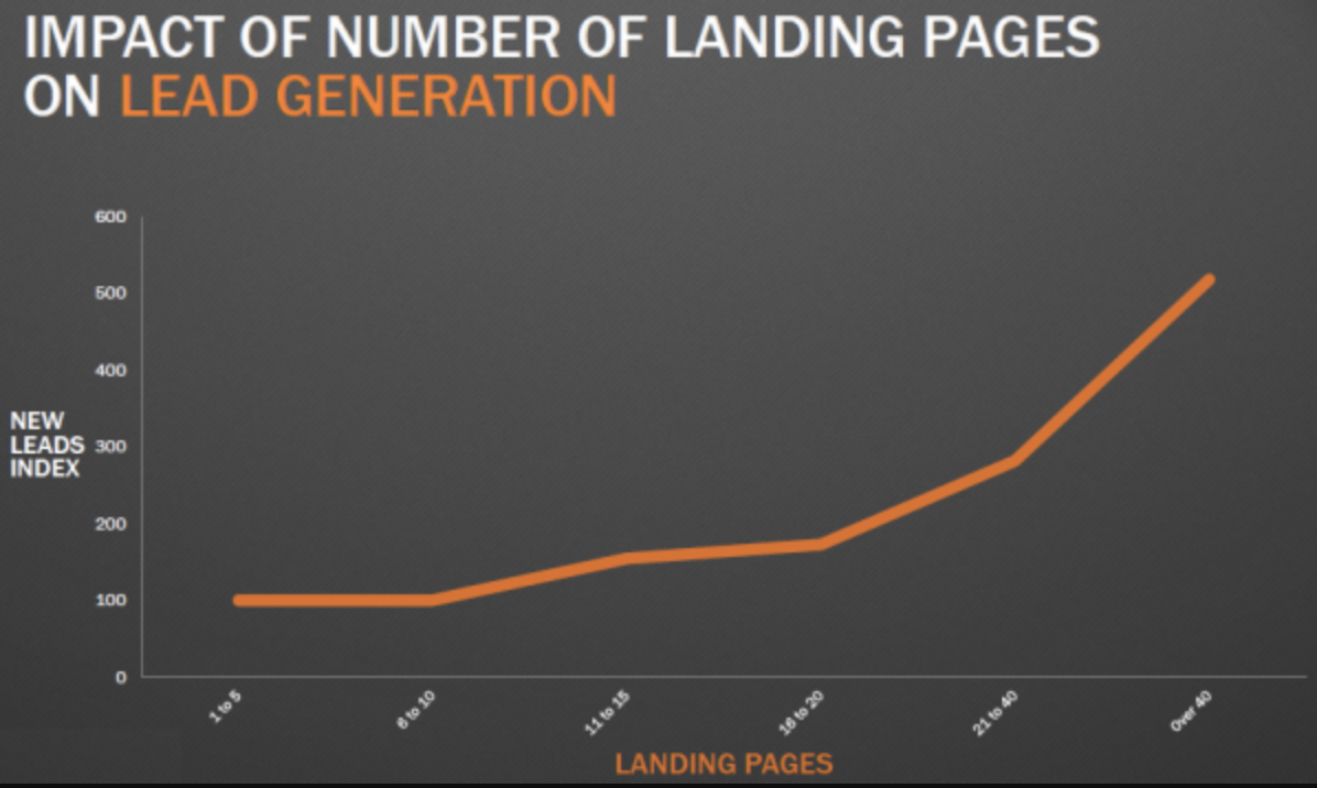 landing-pages-index