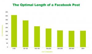 Optimal-Facebook-Post-Length