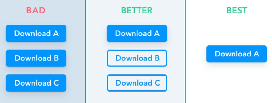 Call to Action/CTA Butonu Nasıl Optimize Edilir?